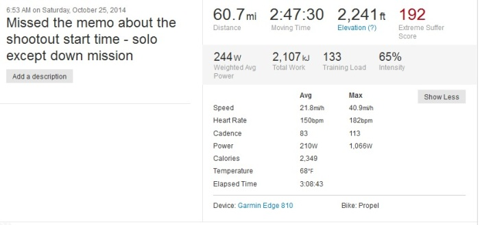 October 2014, Solo on Shootout Route - Note Average MPH, power and heart rate